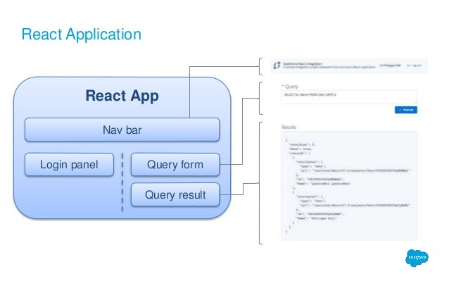 Interacting with Force com through a React/Node js application