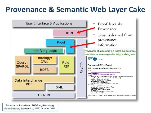 Semantic Web Layer Cake Proof