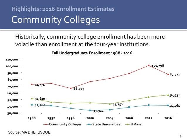 9 Highlights: 2016 Enrollment Estimates Community Colleges Historically, community college enrollment has been more volati...