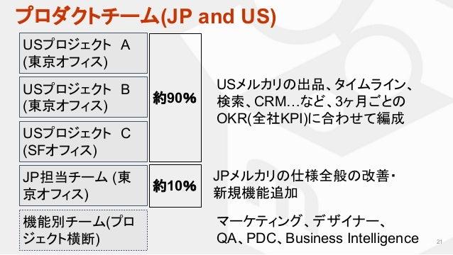 プロダクトチーム(JP and US) 21 USプロジェクト A (東京オフィス) JP担当チーム (東 京オフィス) 約90% USメルカリの出品、タイムライン、 検索、CRM…など、3ヶ月ごとの OKR(全社KPI)に合わせて編成 JPメ...