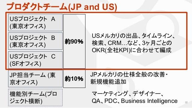 プロダクトチーム(JP and US) 22 USプロジェクト A (東京オフィス) JP担当チーム (東 京オフィス) 約90% USメルカリの出品、タイムライン、 検索、CRM…など、3ヶ月ごとの OKR(全社KPI)に合わせて編成 JPメ...