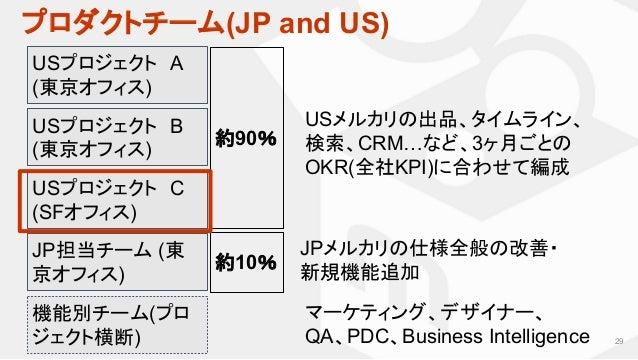 プロダクトチーム(JP and US) 29 USプロジェクト A (東京オフィス) JP担当チーム (東 京オフィス) 約90% USメルカリの出品、タイムライン、 検索、CRM…など、3ヶ月ごとの OKR(全社KPI)に合わせて編成 JPメ...