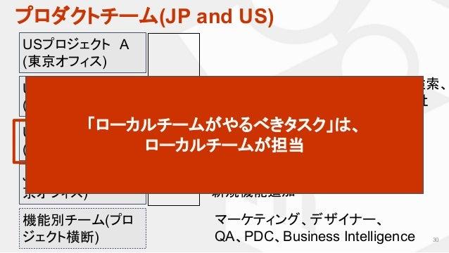 プロダクトチーム(JP and US) 30 USプロジェクト A (東京オフィス) JP担当チーム (東 京オフィス) 約90% USメルカリの出品、タイムライン、検索、 CRM…など、3ヶ月ごとのOKR(全社 KPI)に合わせて編成 JPメ...