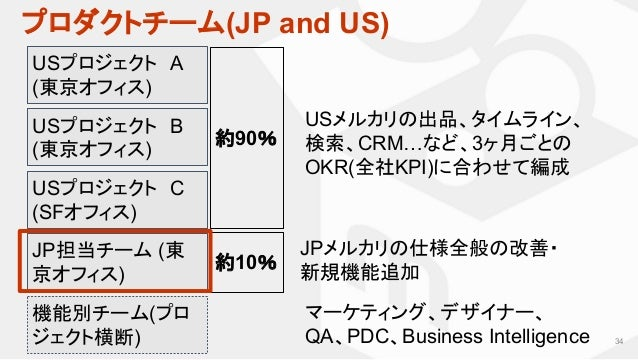 プロダクトチーム(JP and US) 34 USプロジェクト A (東京オフィス) JP担当チーム (東 京オフィス) 約90% USメルカリの出品、タイムライン、 検索、CRM…など、3ヶ月ごとの OKR(全社KPI)に合わせて編成 JPメ...