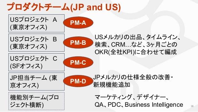 プロダクトチーム(JP and US) 38 USプロジェクト A (東京オフィス) JP担当チーム (東 京オフィス) USメルカリの出品、タイムライン、 検索、CRM…など、3ヶ月ごとの OKR(全社KPI)に合わせて編成 JPメルカリの仕...
