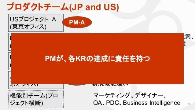 プロダクトチーム(JP and US) 39 USプロジェクト A (東京オフィス) JP担当チーム (東 京オフィス) USメルカリの出品、タイムライン、検索、 CRM…など、3ヶ月ごとのOKR(全社 KPI)に合わせて編成 JPメルカリの仕...