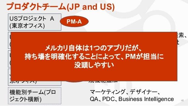 プロダクトチーム(JP and US) 40 USプロジェクト A (東京オフィス) JP担当チーム (東 京オフィス) USメルカリの出品、タイムライン、検索、 CRM…など、3ヶ月ごとのOKR(全社 KPI)に合わせて編成 JPメルカリの仕...