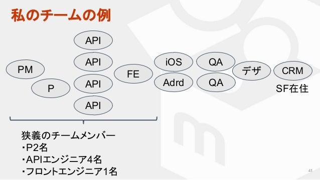 私のチームの例 41 PM API FE QA QA デザ CRM iOS Adrd 狭義のチームメンバー ・P2名 ・APIエンジニア4名 ・フロントエンジニア1名 SF在住P API API API