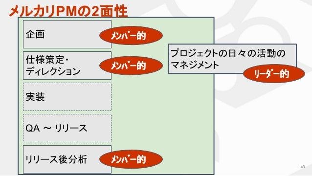 メルカリPMの2面性 43 企画 仕様策定・ ディレクション リリース後分析 実装 QA 〜 リリース プロジェクトの日々の活動の マネジメント メンバー的 メンバー的 メンバー的 リーダー的