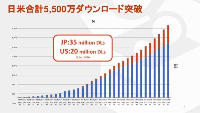 ※ 6 日米合計5,500万ダウンロード突破
