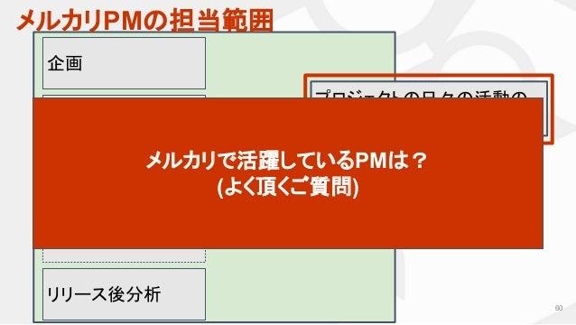 メルカリPMの担当範囲 60 企画 仕様策定・ ディレクション リリース後分析 実装 QA 〜 リリース プロジェクトの日々の活動の マネジメント メルカリで活躍しているPMは? (よく頂くご質問)