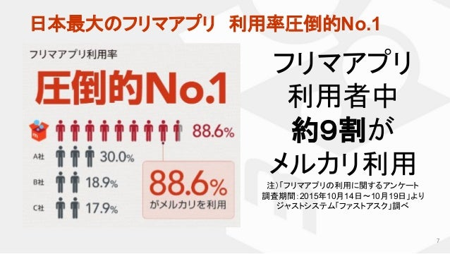 フリマアプリ 利用者中 約9割が メルカリ利用 注)「フリマアプリの利用に関するアンケート  調査期間:2015年10月14日〜10月19日」より ジャストシステム「ファストアスク」調べ 日本最大のフリマアプリ 利用率圧倒的No.1 7
