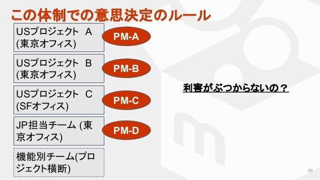 83 USプロジェクト A (東京オフィス) JP担当チーム (東 京オフィス) 利害がぶつからないの? USプロジェクト B (東京オフィス) USプロジェクト C (SFオフィス) 機能別チーム(プロ ジェクト横断) PM-A PM-B P...
