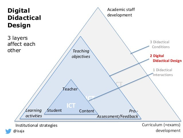 @isaja Digital Didactical Design 3 layers affect each other ICT ICT ICT ICT Student Teacher Content Teaching objectives Pr...