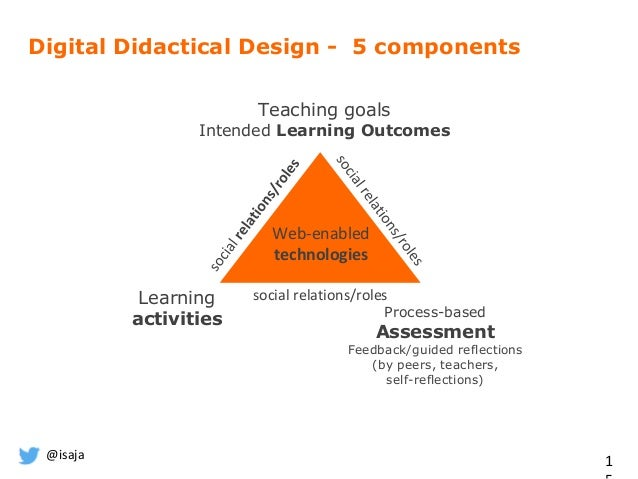 @isaja 1 Teaching goals Intended Learning Outcomes Learning activities Process-based Assessment Feedback/guided reflection...
