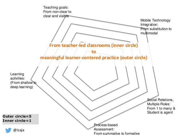 @isaja Social Relations, Multiple Roles: From 1 to many & Student is agent Learning activities: (From shallow to deep lear...