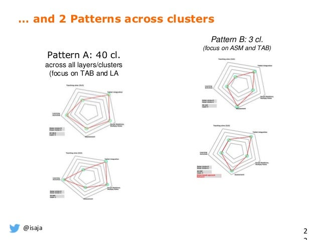 @isaja 2 … and 2 Patterns across clusters Pattern A: 40 cl. across all layers/clusters (focus on TAB and LA Pattern B: 3 c...
