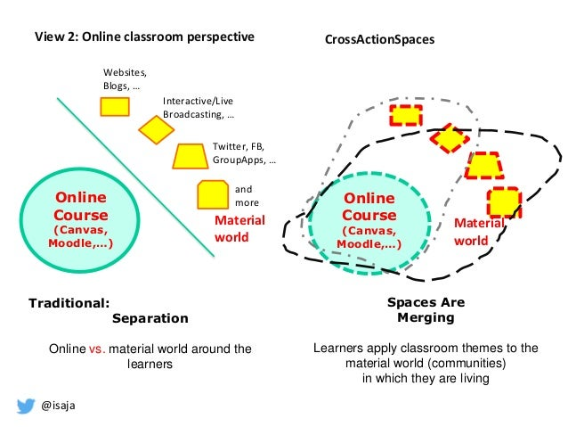 @isaja Online Course (Canvas, Moodle,…) Online Course (Canvas, Moodle,…) Spaces Are Merging Learners apply classroom theme...