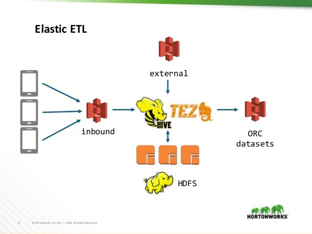 Hadoop, Hive, Spark and Object Stores