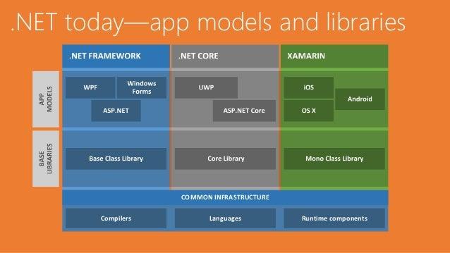 .NET Standard - Introduction Slide 2