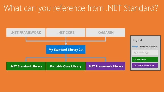 .NET Standard - Under the Hood Slide 3