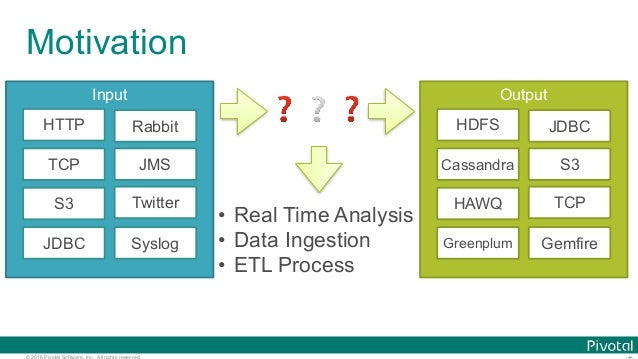 Data Microservices with Spring Cloud Stream, Task,  and Data Flow #jsug #springday Slide 3