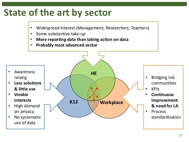 10 K12 Workplace HE State of the art by sector • Awareness raising • Less solutions & little use • Vendor interests • High...