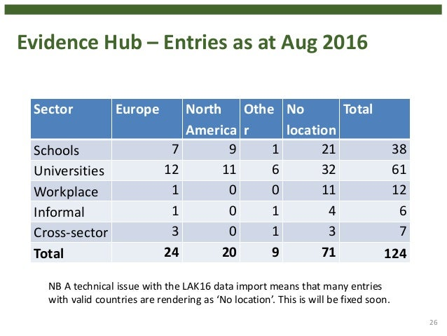 Evidence Hub – Entries as at Aug 2016 Sector Europe North America Othe r No location Total Schools 7 9 1 21 38 Universitie...
