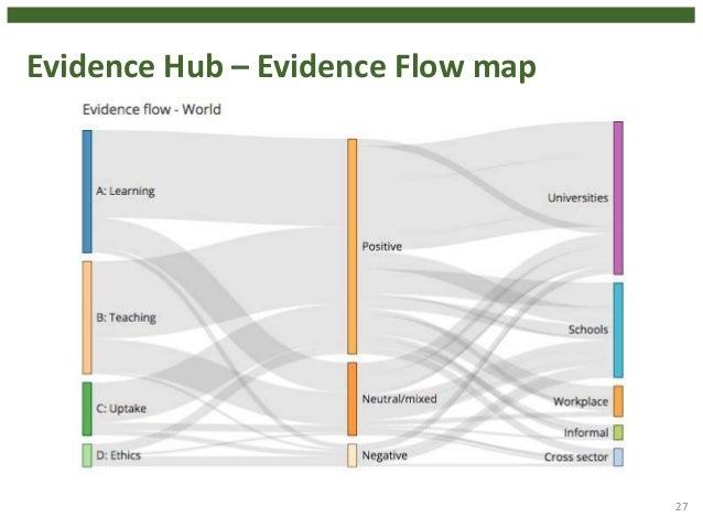 Evidence Hub – Evidence Flow map 27