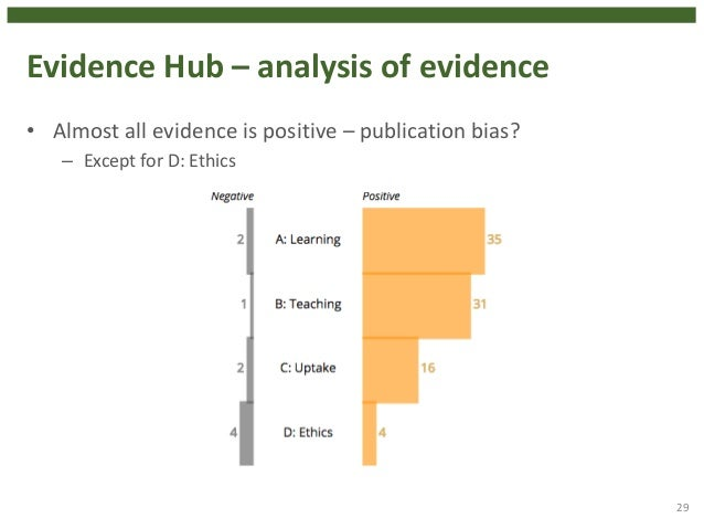 Evidence Hub – analysis of evidence • Almost all evidence is positive – publication bias? – Except for D: Ethics 29