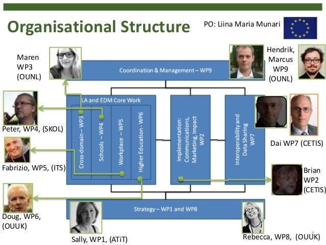 Organisational Structure 7 Maren WP3 (OUNL) Peter, WP4, (SKOL) Fabrizio, WP5, (ITS) Hendrik, Marcus WP9 (OUNL) Rebecca, WP...