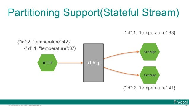 """© 2016 Pivotal Software, Inc. All rights reserved. Partitioning Support(Stateful Stream) HTTP Average s1.http Average {""""id..."""