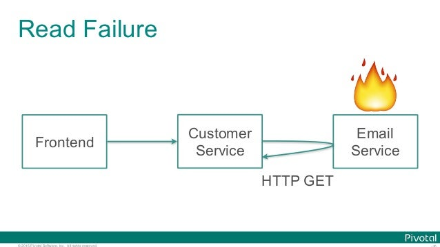 © 2016 Pivotal Software, Inc. All rights reserved. Read Failure Frontend Customer Service Email Service 🔥 HTTP GET