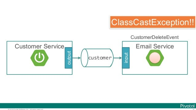 © 2016 Pivotal Software, Inc. All rights reserved. customer Customer Service output Email Service input CustomerDeleteEven...