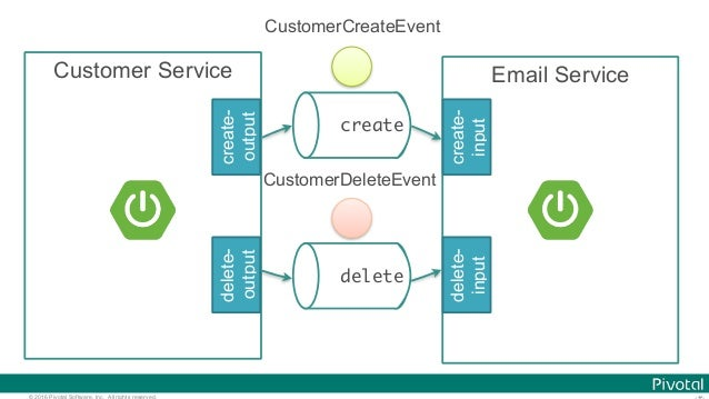 © 2016 Pivotal Software, Inc. All rights reserved. create Email Service create- input delete- input Customer Service creat...