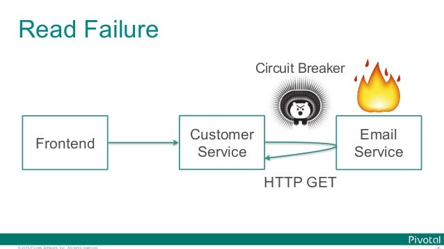 © 2016 Pivotal Software, Inc. All rights reserved. Read Failure Frontend Customer Service Email Service 🔥 HTTP GET Circuit...