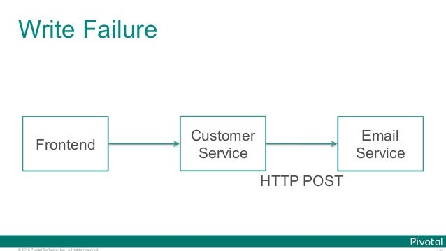 © 2016 Pivotal Software, Inc. All rights reserved. Write Failure Frontend Customer Service Email Service HTTP POST