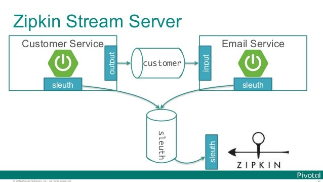 © 2016 Pivotal Software, Inc. All rights reserved. Zipkin Stream Server customer Customer Service output Email Service inp...