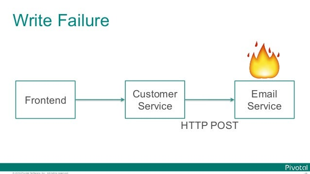 © 2016 Pivotal Software, Inc. All rights reserved. Write Failure 🔥 Frontend Customer Service Email Service HTTP POST