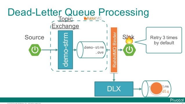 © 2016 Pivotal Software, Inc. All rights reserved. Dead-Letter Queue Processing demo-strm Topic Exchange demo-strm .ave So...