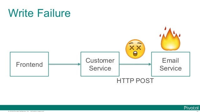 © 2016 Pivotal Software, Inc. All rights reserved. Write Failure 🔥 Frontend Customer Service Email Service 😲 HTTP POST
