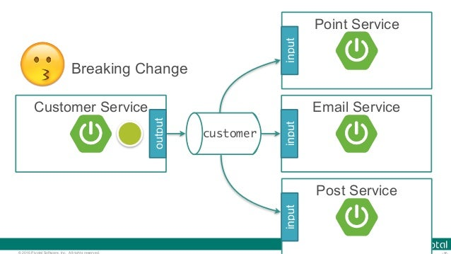 © 2016 Pivotal Software, Inc. All rights reserved. customer Customer Service output Point Service input Email Service inpu...