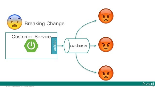 © 2016 Pivotal Software, Inc. All rights reserved. customer Customer Service output 😗Breaking Change 😡 😡 😡 😨