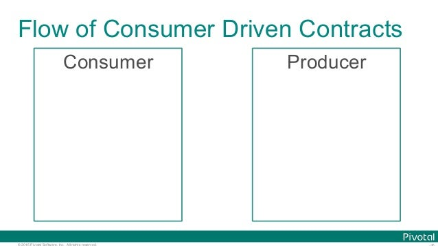 © 2016 Pivotal Software, Inc. All rights reserved. Flow of Consumer Driven Contracts Consumer Producer