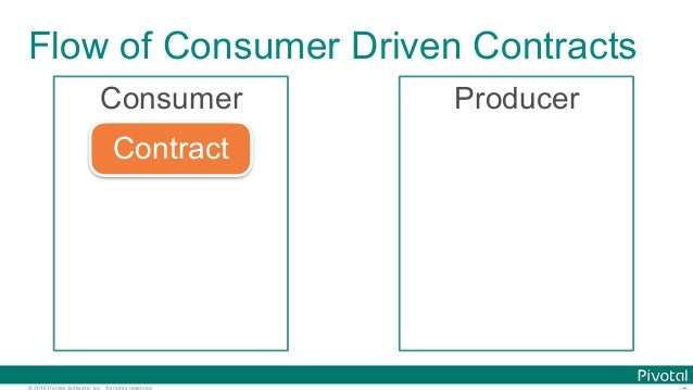© 2016 Pivotal Software, Inc. All rights reserved. Flow of Consumer Driven Contracts Consumer Producer Contract