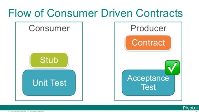 © 2016 Pivotal Software, Inc. All rights reserved. Flow of Consumer Driven Contracts Consumer Producer Contract Acceptance...