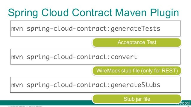 © 2016 Pivotal Software, Inc. All rights reserved. Spring Cloud Contract Maven Plugin mvn spring-cloud-contract:generateTe...