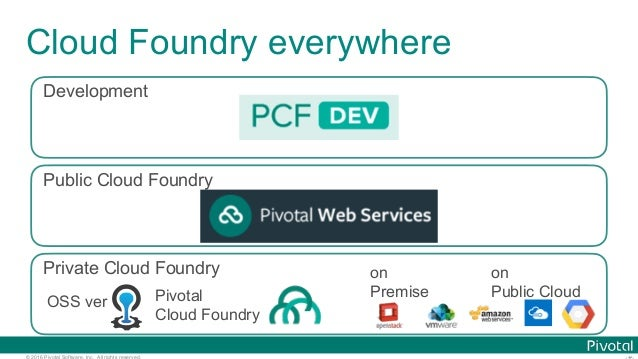 © 2016 Pivotal Software, Inc. All rights reserved. Cloud Foundry everywhere Public Cloud Foundry Private Cloud Foundry Dev...