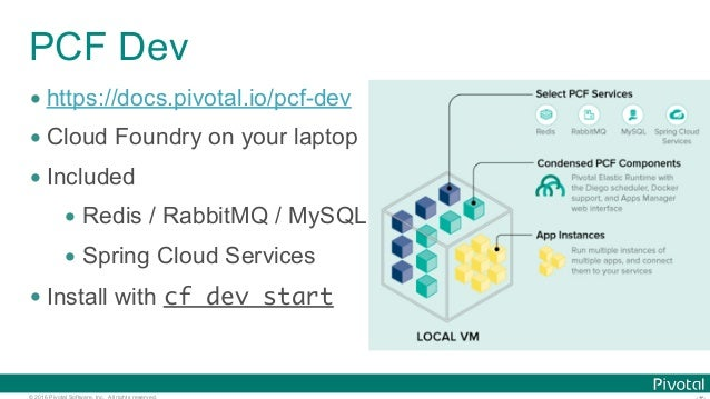 © 2016 Pivotal Software, Inc. All rights reserved. PCF Dev • https://docs.pivotal.io/pcf-dev • Cloud Foundry on your lapto...