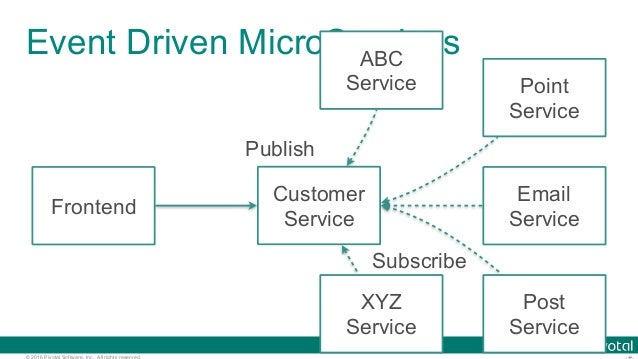 © 2016 Pivotal Software, Inc. All rights reserved. Event Driven MicroServices Frontend Customer Service Email Service Poin...